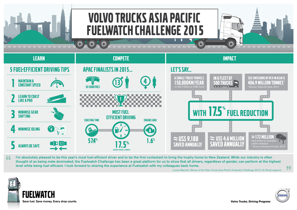 Volvo Trucks - Fuelwatch Asia Pacific Challenge 2015 - Infographic
